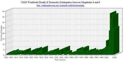 earthquakes usgs graph08